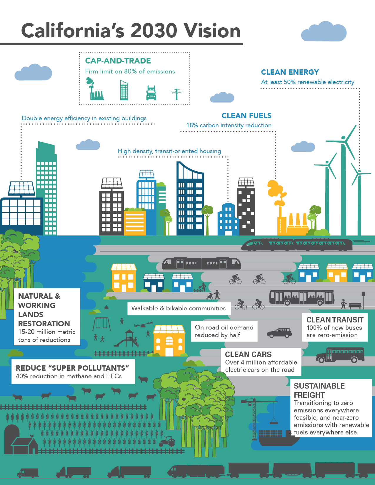 The California Air Resources Board recently issued this plan for how the state should reduce greenhouse gases beyond 2020. Graphic by California Air Resources Board.
