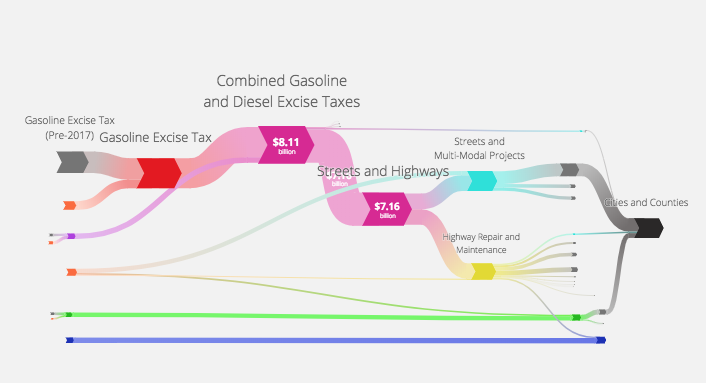 Our detailed graphic of California's transportation dollars—where they come from and where they go.