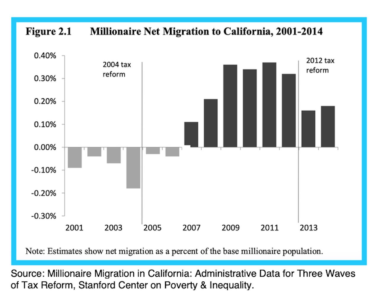 Millionaire migration in California